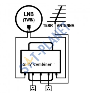 Satellite & Terrestrial Combiner for 2 TVs - Outdoor image